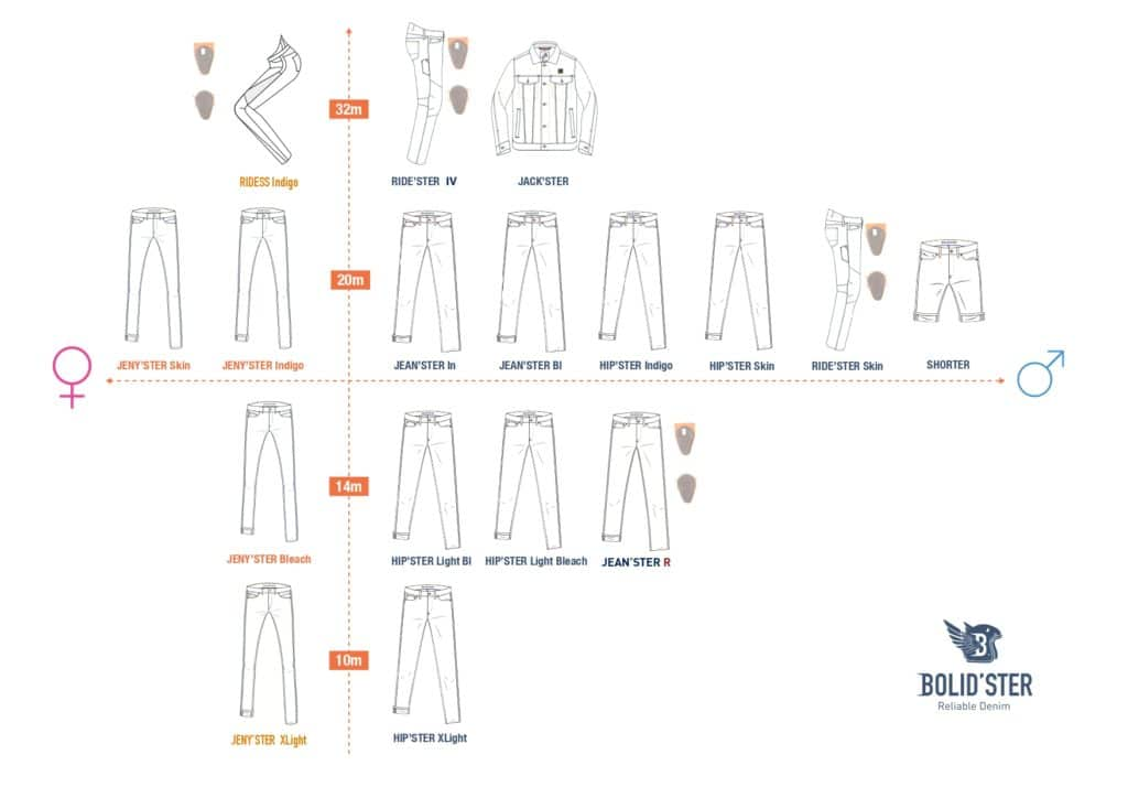 Plan de collection BOLIDSTER SS21